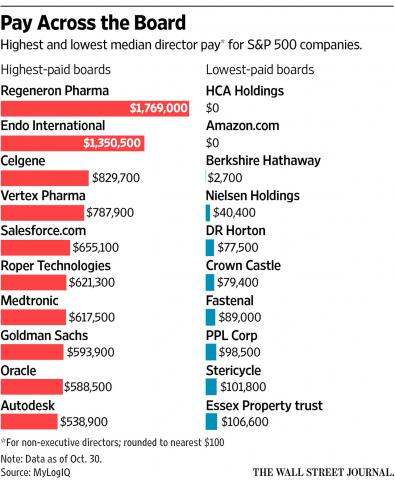 Highest & lowest median directors' pay for S&P 500