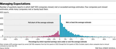 Chart showing distribution of earnings beats and misses